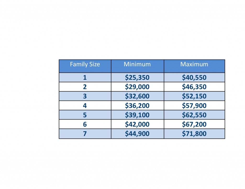 Family income limits 15